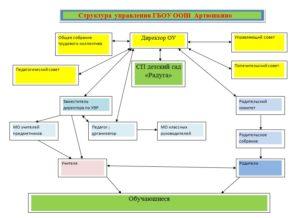 Блок-схема структуры образовательной организации